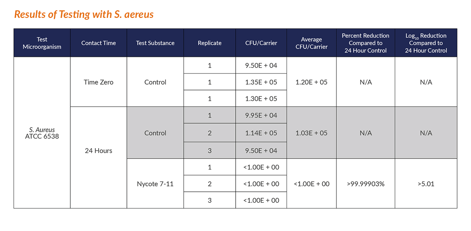 Results of Testing with S. aureus